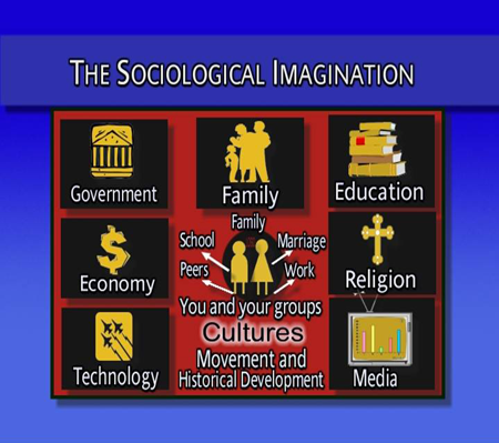 Chapter 02 - Sociological Imagination