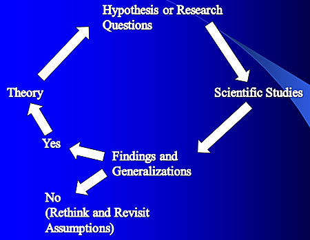 The Theory Research Cycle