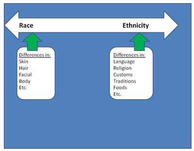 the terms race and ethnicity essay